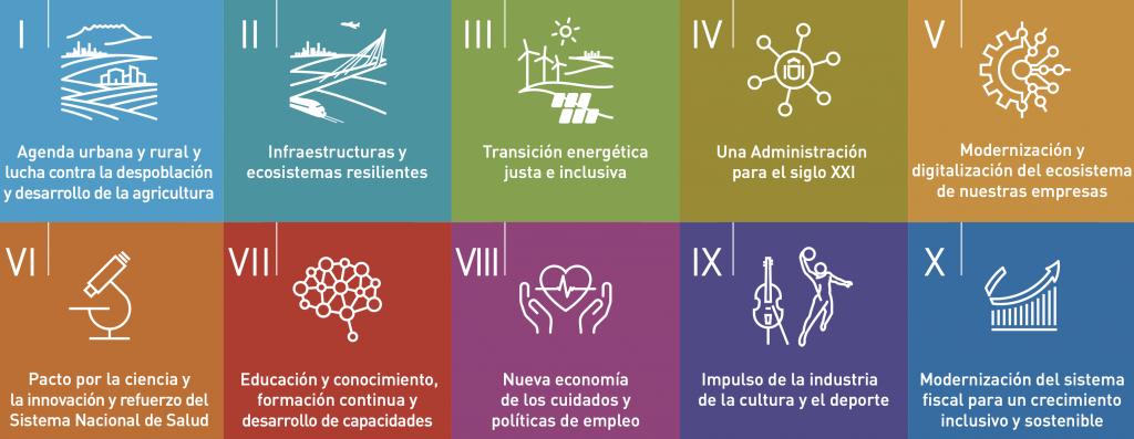 Fondos Next Generation Plan de Transformación y Resilencia España